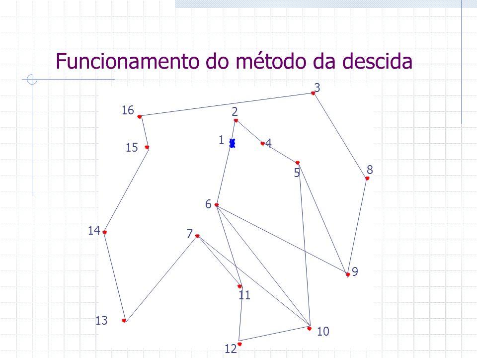 Funcionamento do método da descida 3 4 5 2 6 8 7 11 9 13 12 10 14 15 16 1