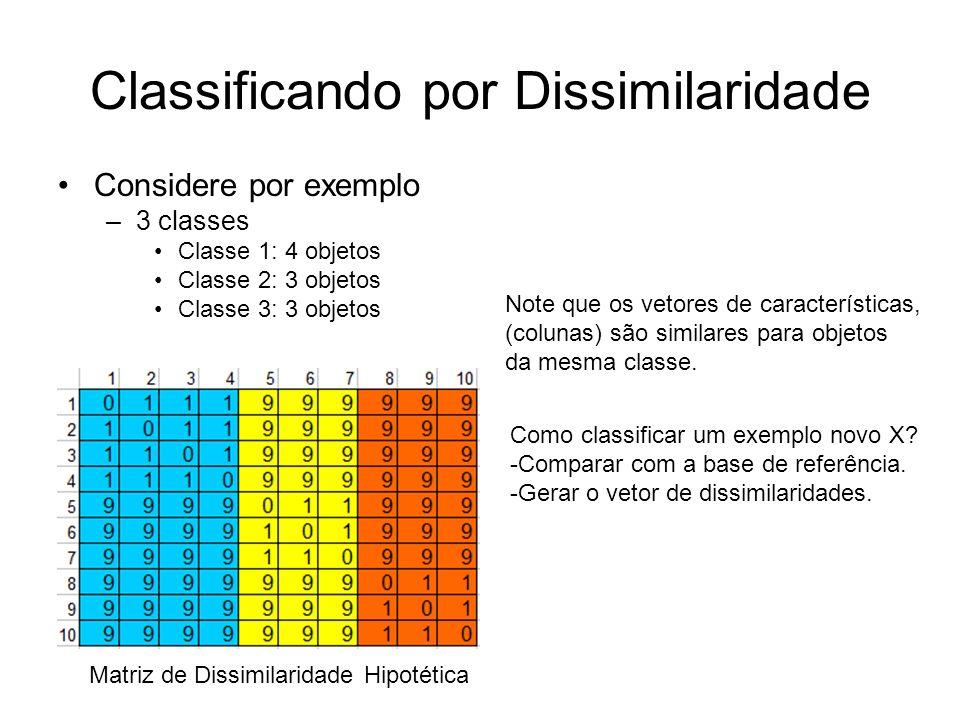 Classificando por Dissimilaridade Considere por exemplo –3 classes Classe 1: 4 objetos Classe 2: 3 objetos Classe 3: 3 objetos Matriz de Dissimilarida