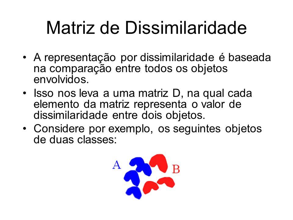 Matriz de Dissimilaridade A representação por dissimilaridade é baseada na comparação entre todos os objetos envolvidos. Isso nos leva a uma matriz D,