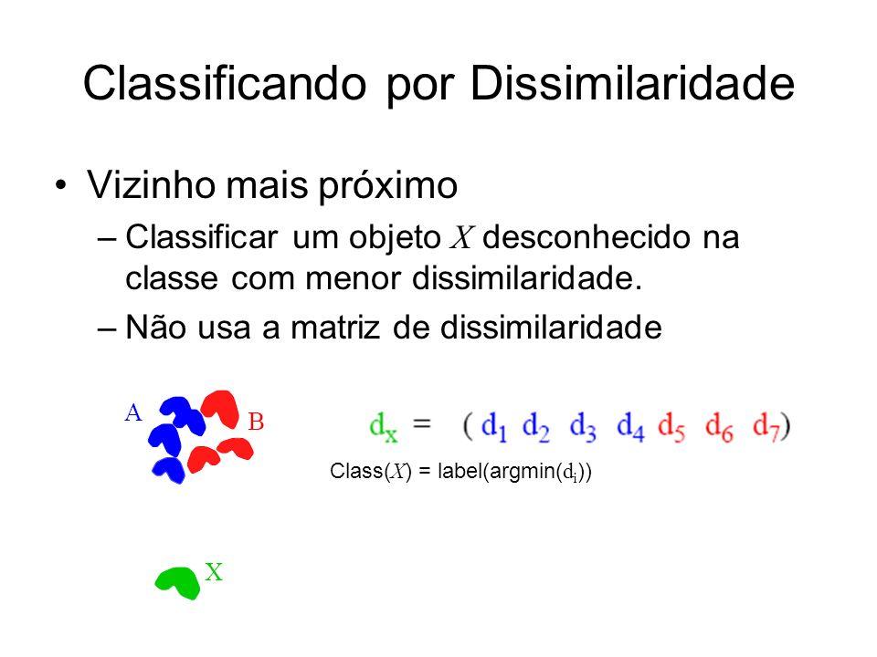 Classificando por Dissimilaridade Vizinho mais próximo –Classificar um objeto X desconhecido na classe com menor dissimilaridade. –Não usa a matriz de