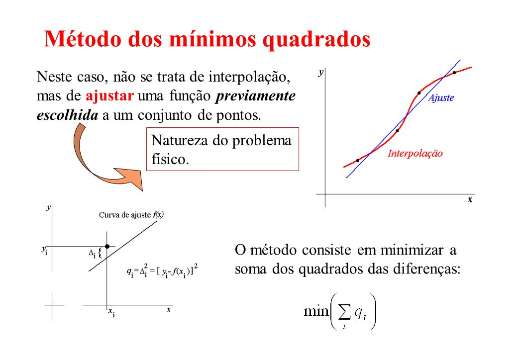 Método dos mínimos quadrados Neste caso, não se trata de interpolação, mas de ajustar uma função previamente escolhida a um conjunto de pontos. Nature