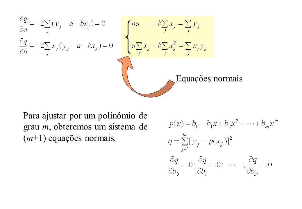 Exemplo: ajuste de uma parábola p(x)=b 0 +b 1 x+b 2 x 2 Como a matriz A é simétrica, L T = U (Cholesky).
