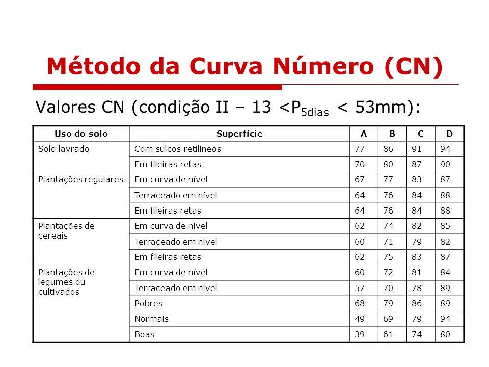 Método da Curva Número (CN) Valores CN (condição II – 13 <P 5dias < 53mm): Uso do soloSuperfícieABCD Solo lavradoCom sulcos retilíneos77869194 Em file
