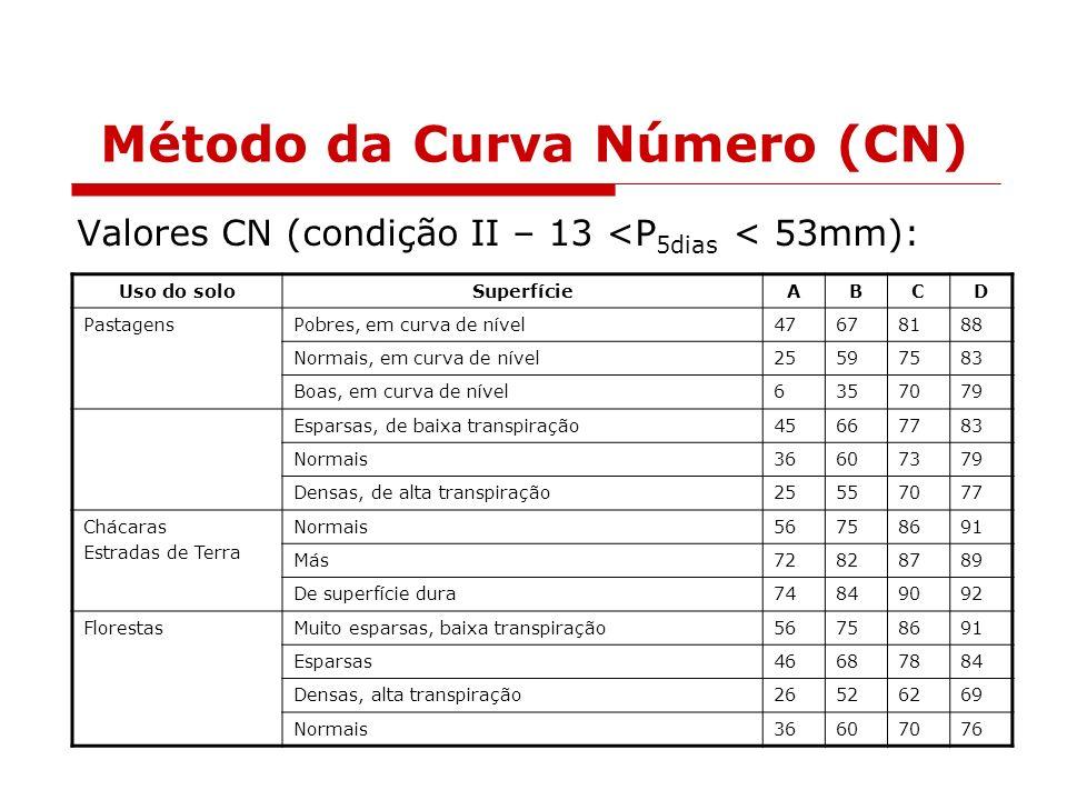 Método da Curva Número (CN) Uso do soloSuperfícieABCD PastagensPobres, em curva de nível47678188 Normais, em curva de nível25597583 Boas, em curva de