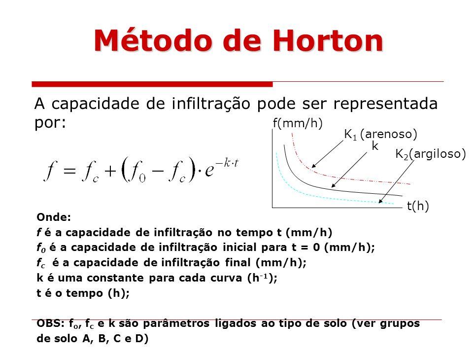 A capacidade de infiltração pode ser representada por: Onde: f é a capacidade de infiltração no tempo t (mm/h) f 0 é a capacidade de infiltração inici