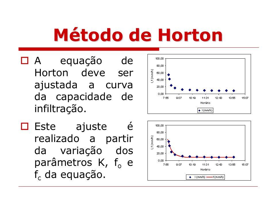 A equação de Horton deve ser ajustada a curva da capacidade de infiltração. Método de Horton Este ajuste é realizado a partir da variação dos parâmetr