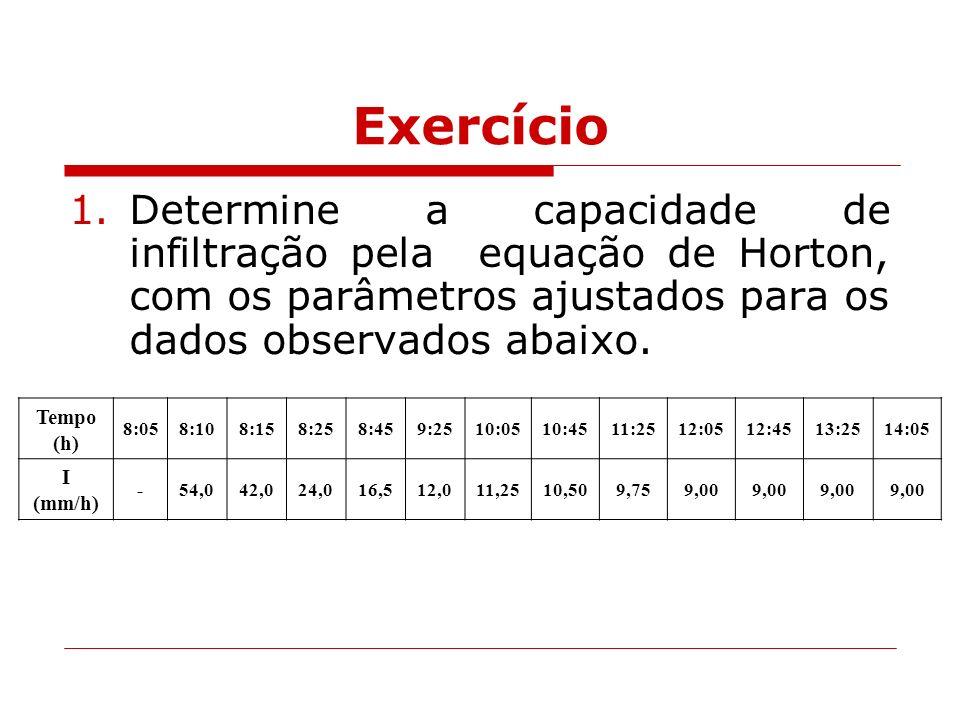 Exercício 1.Determine a capacidade de infiltração pela equação de Horton, com os parâmetros ajustados para os dados observados abaixo. Tempo (h) 8:058