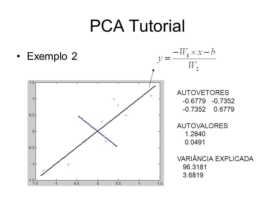 PCA Tutorial Exemplo 2 AUTOVETORES -0.6779 -0.7352 -0.7352 0.6779 AUTOVALORES 1.2840 0.0491 VARIÂNCIA EXPLICADA 96.3181 3.6819