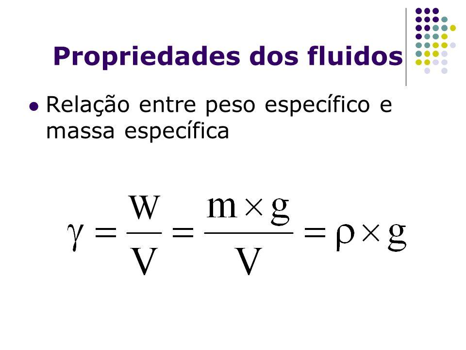 Propriedades dos fluidos Relação entre peso específico e massa específica W