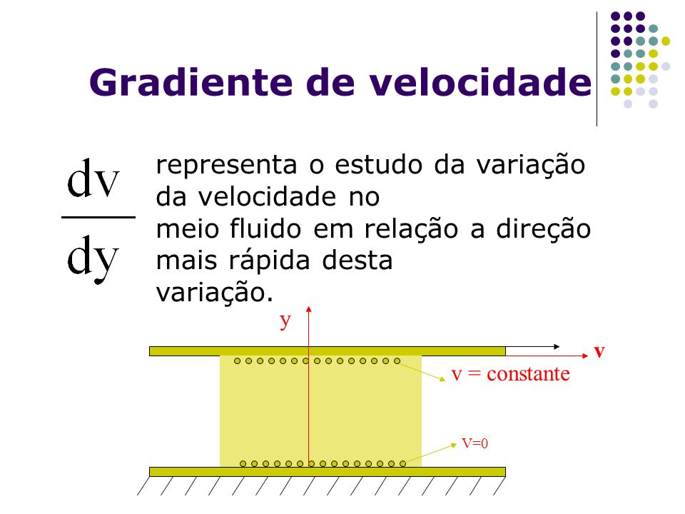 representa o estudo da variação da velocidade no meio fluido em relação a direção mais rápida desta variação. v v = constante V=0 Gradiente de velocid