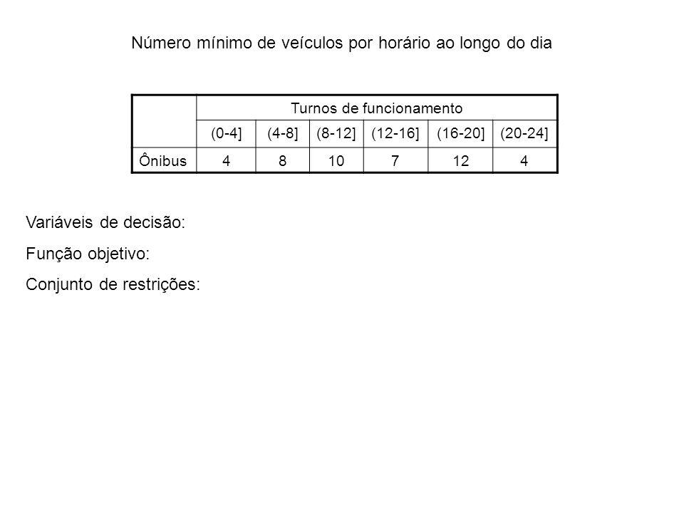 Número mínimo de veículos por horário ao longo do dia Turnos de funcionamento (0-4](4-8](8-12](12-16](16-20](20-24] Ônibus48107124 Variáveis de decisã