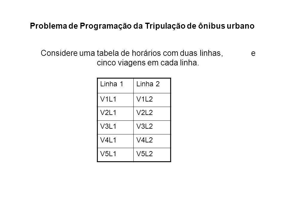 Problema de Programação da Tripulação de ônibus urbano Considere uma tabela de horários com duas linhas, e cinco viagens em cada linha. Linha 1Linha 2