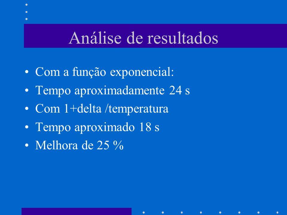 Análise de resultados Com a função exponencial: Tempo aproximadamente 24 s Com 1+delta /temperatura Tempo aproximado 18 s Melhora de 25 %