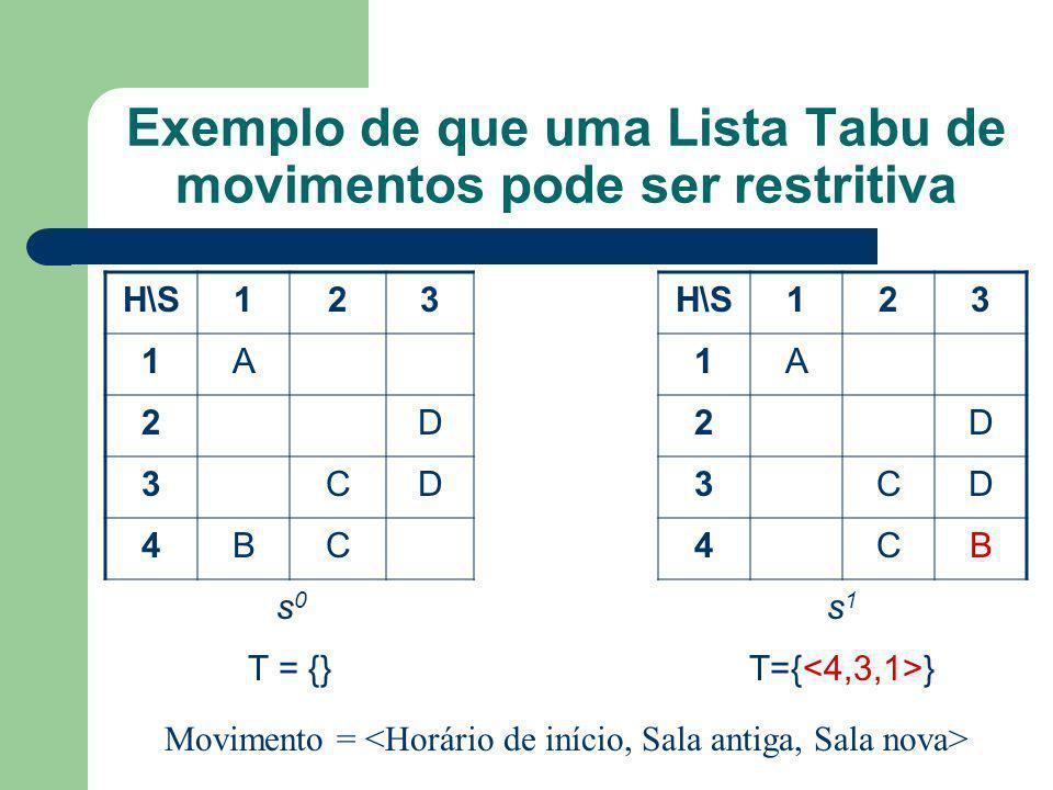 Exemplo de que uma Lista Tabu de movimentos pode ser restritiva H\S123 123 1A1A 2D2D 3CD3CD 4BC4CB s0s0 s1s1 T = {} Movimento =