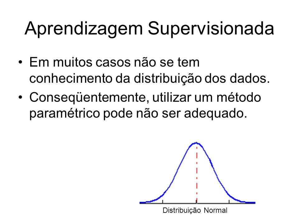 Aprendizagem Supervisionada Em muitos casos não se tem conhecimento da distribuição dos dados. Conseqüentemente, utilizar um método paramétrico pode n
