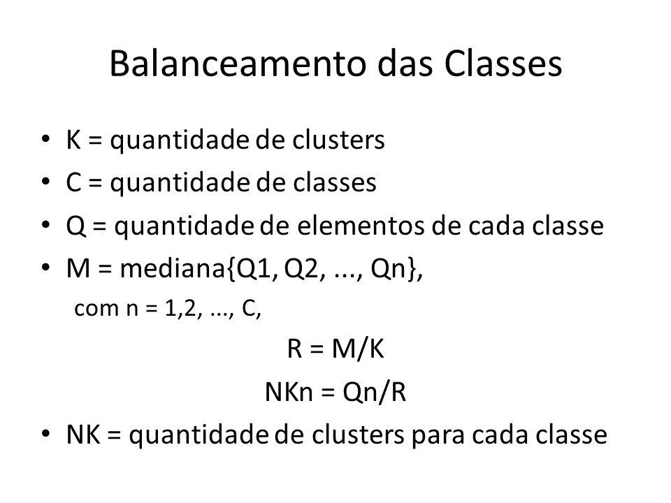 Balanceamento das Classes K = quantidade de clusters C = quantidade de classes Q = quantidade de elementos de cada classe M = mediana{Q1, Q2,..., Qn},