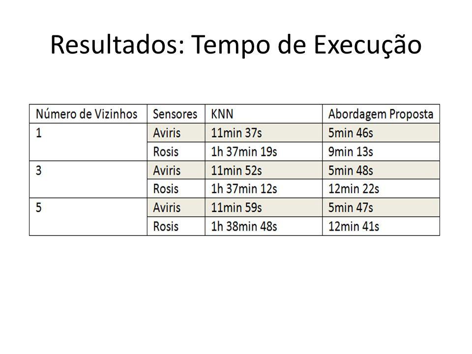 Resultados: Tempo de Execução