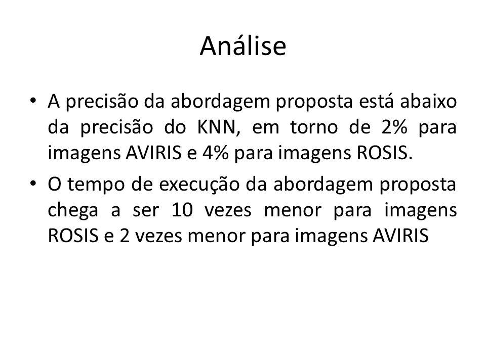 Análise A precisão da abordagem proposta está abaixo da precisão do KNN, em torno de 2% para imagens AVIRIS e 4% para imagens ROSIS. O tempo de execuç