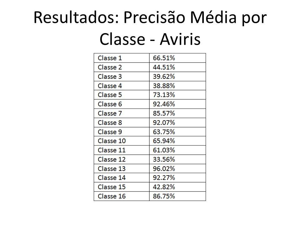 Resultados: Precisão Média por Classe - Aviris