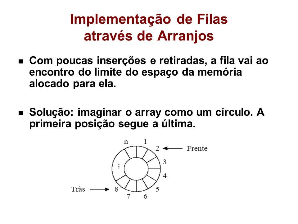 Implementação de Filas através de Arranjos Com poucas inserções e retiradas, a fila vai ao encontro do limite do espaço da memória alocado para ela. S