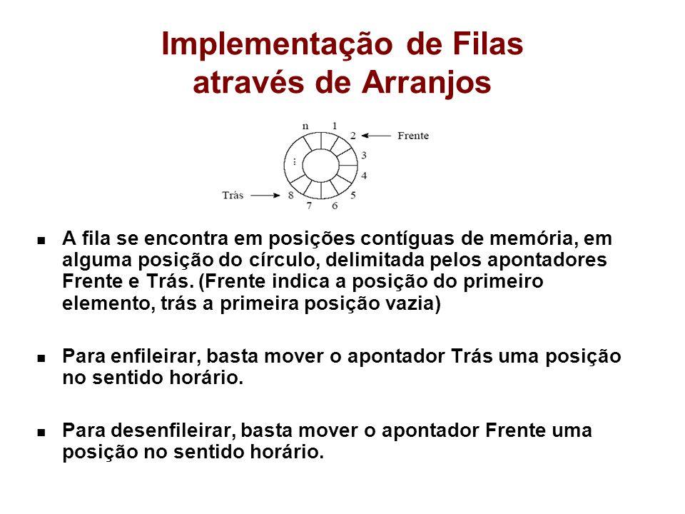 Implementação de Filas através de Arranjos A fila se encontra em posições contíguas de memória, em alguma posição do círculo, delimitada pelos apontadores Frente e Trás.
