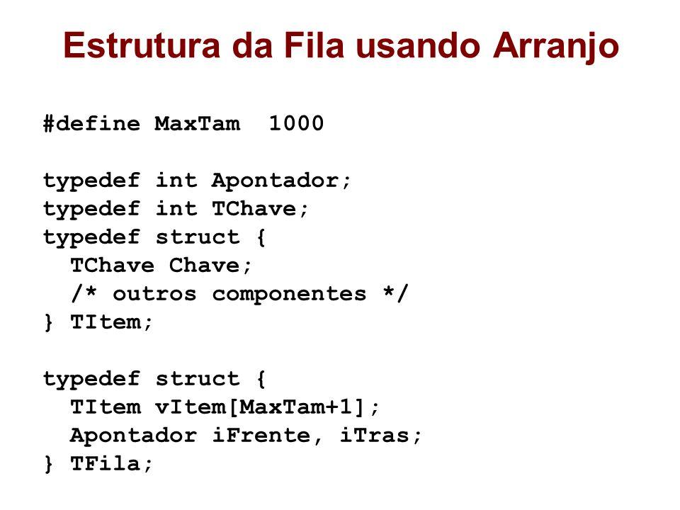 Estrutura da Fila usando Arranjo #define MaxTam 1000 typedef int Apontador; typedef int TChave; typedef struct { TChave Chave; /* outros componentes */ } TItem; typedef struct { TItem vItem[MaxTam+1]; Apontador iFrente, iTras; } TFila;