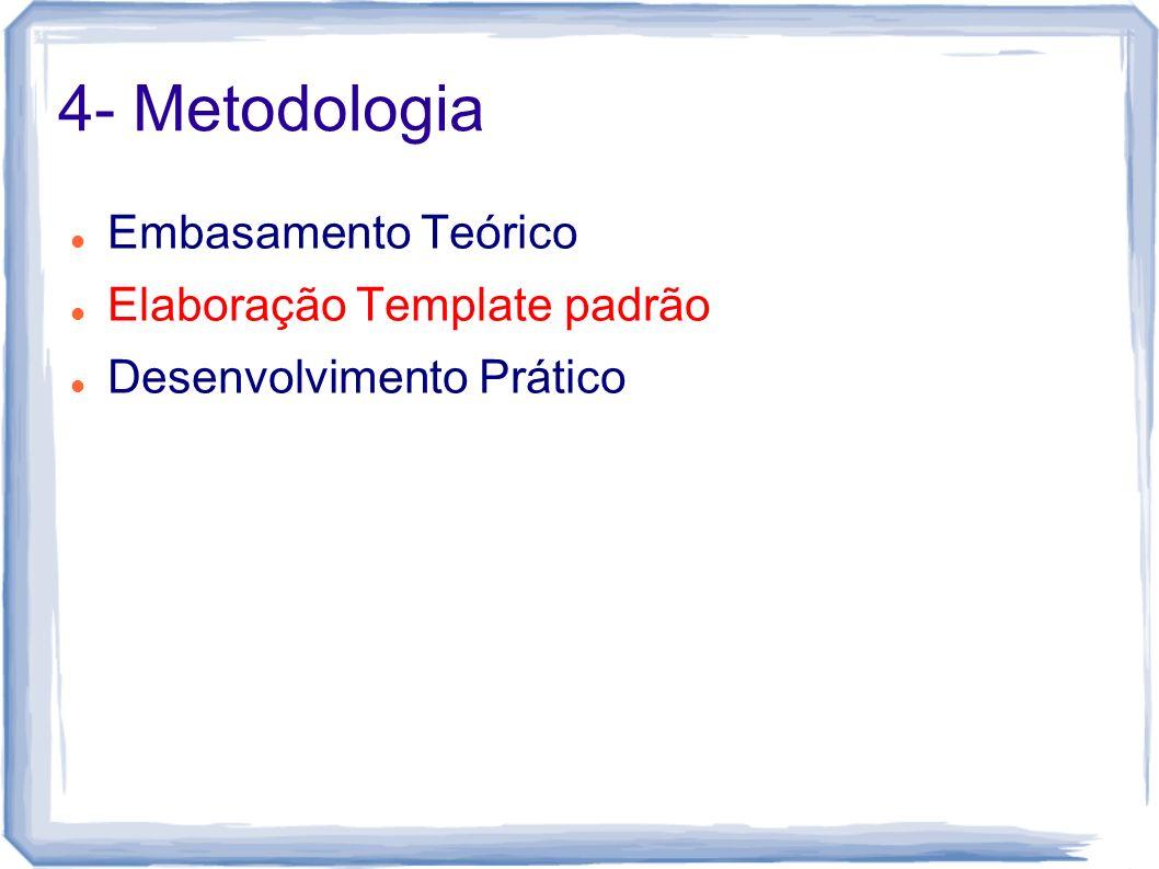 4- Metodologia Embasamento Teórico Elaboração Template padrão Desenvolvimento Prático
