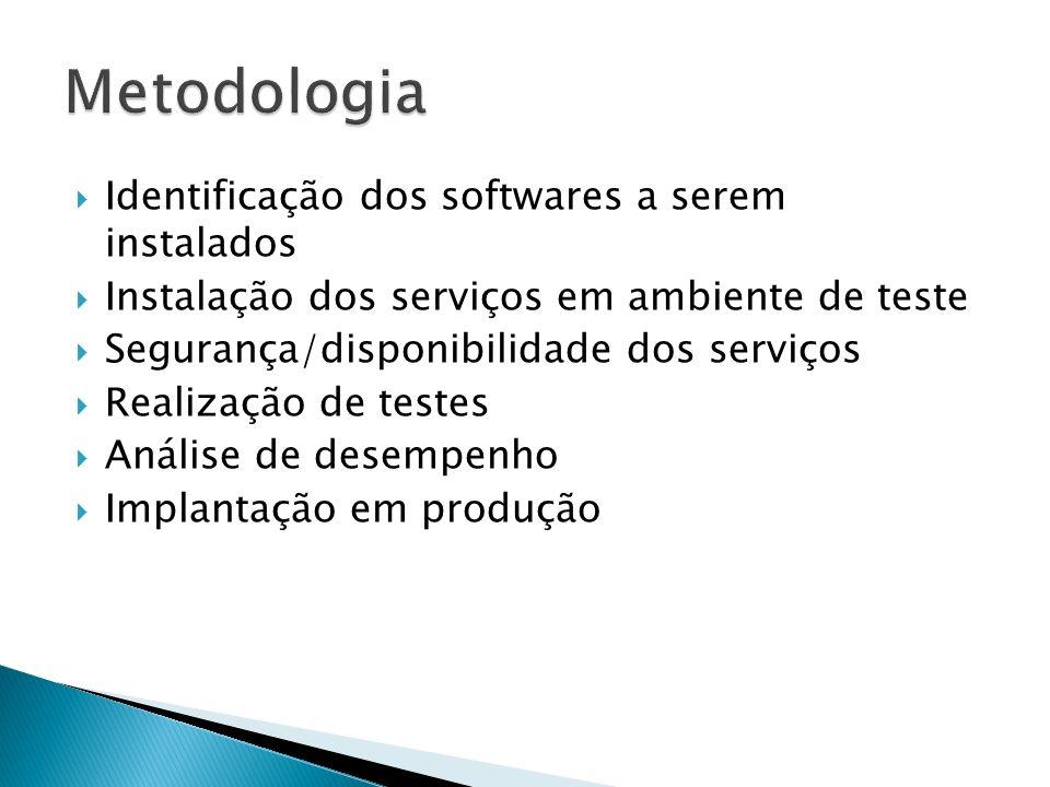 Identificação dos softwares a serem instalados Instalação dos serviços em ambiente de teste Segurança/disponibilidade dos serviços Realização de testes Análise de desempenho Implantação em produção
