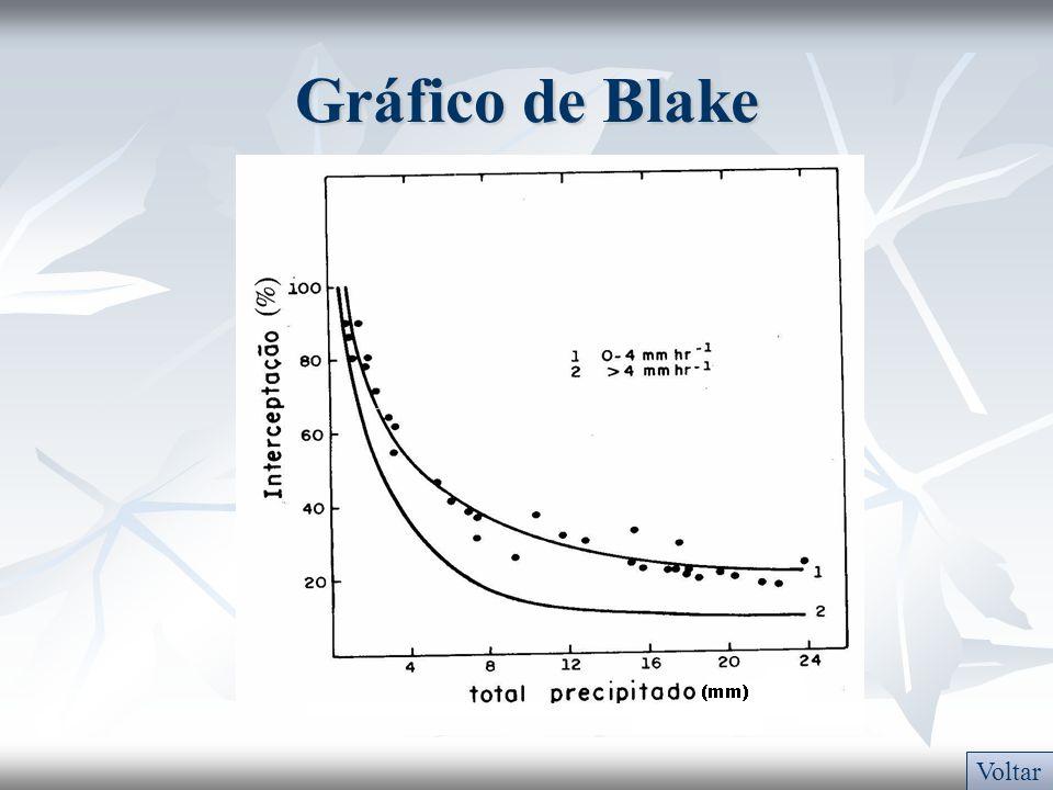 Gráfico de Blake Voltar