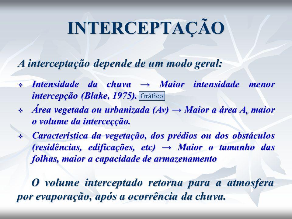 INTERCEPTAÇÃO A interceptação depende de um modo geral: Intensidade da chuva Maior intensidade menor intercepção (Blake, 1975). Intensidade da chuva M