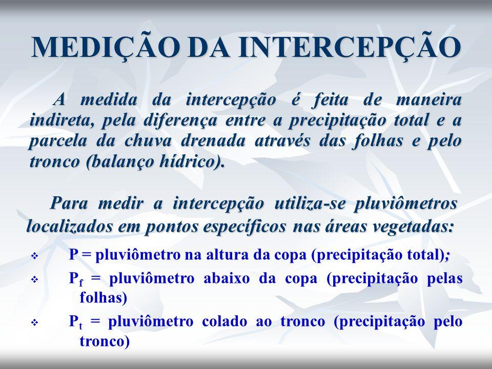 MEDIÇÃO DA INTERCEPÇÃO A medida da intercepção é feita de maneira indireta, pela diferença entre a precipitação total e a parcela da chuva drenada atr