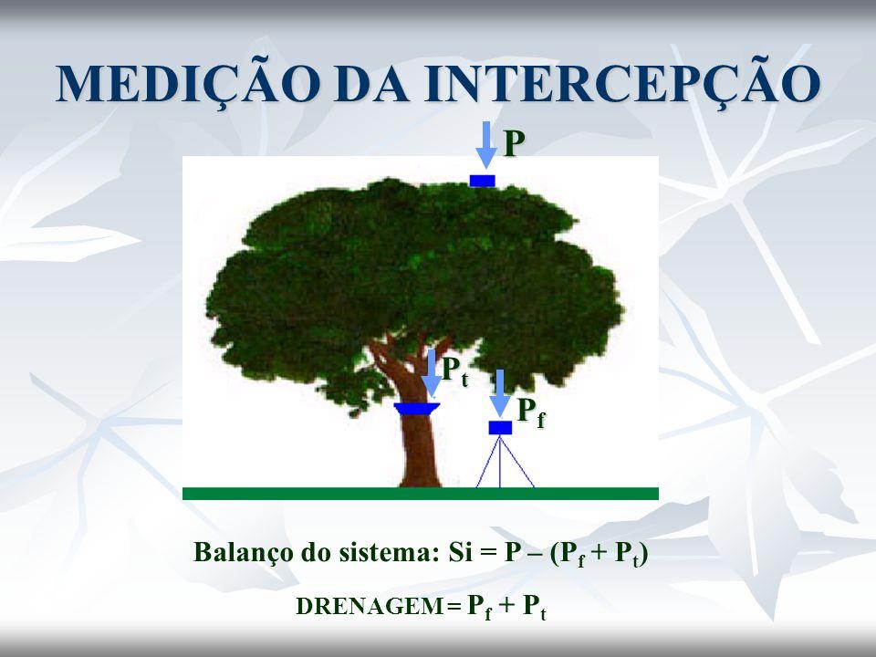 MEDIÇÃO DA INTERCEPÇÃO Balanço do sistema: Si = P – (P f + P t ) DRENAGEM = P f + P t P PtPtPtPt PfPfPfPf