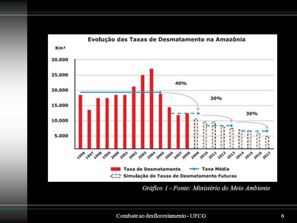 Combate ao desflorestamento - UFCG6 Gráfico 1 - Fonte: Ministério do Meio Ambiente