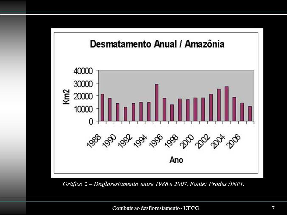 Combate ao desflorestamento - UFCG7 Gráfico 2 – Desflorestamento entre 1988 e 2007. Fonte: Prodes /INPE