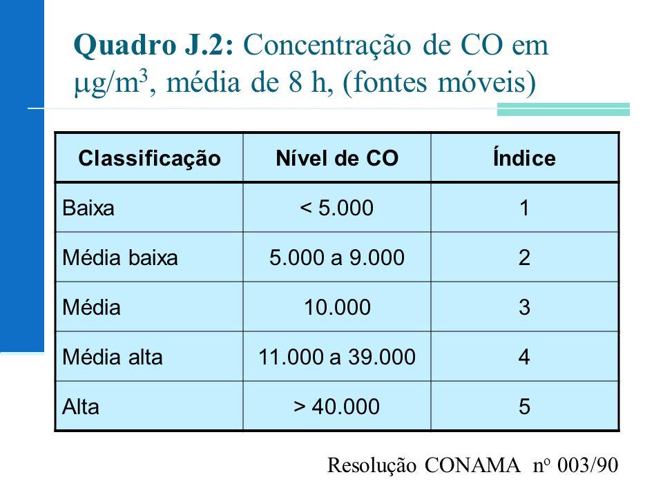 Quadro J.2: Concentração de CO em g/m 3, média de 8 h, (fontes móveis) ClassificaçãoNível de COÍndice Baixa< 5.0001 Média baixa5.000 a 9.0002 Média10.0003 Média alta11.000 a 39.0004 Alta> 40.0005 Resolução CONAMA n o 003/90