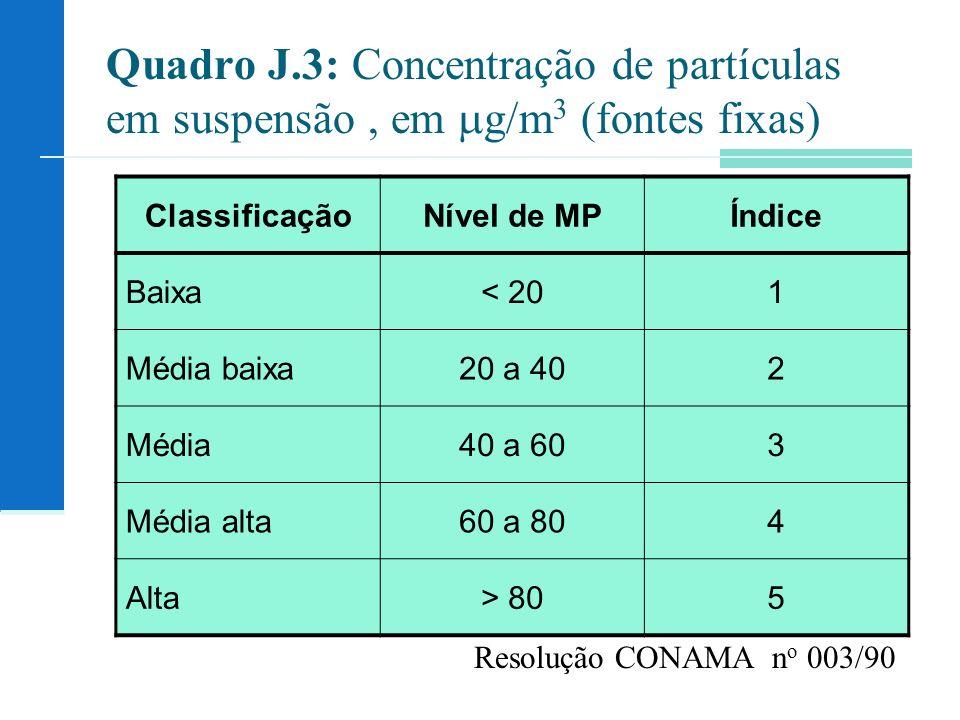 Quadro J.3: Concentração de partículas em suspensão, em g/m 3 (fontes fixas) ClassificaçãoNível de MPÍndice Baixa< 201 Média baixa20 a 402 Média40 a 603 Média alta60 a 804 Alta> 805 Resolução CONAMA n o 003/90