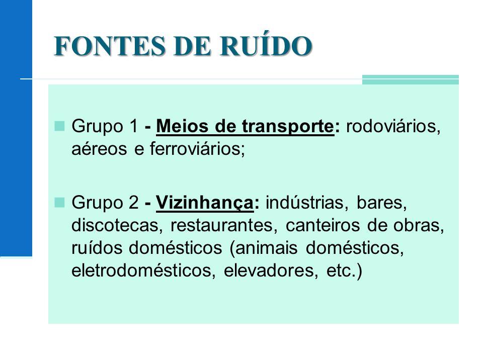 FONTES DE RUÍDO Grupo 1 - Meios de transporte: rodoviários, aéreos e ferroviários; Grupo 2 - Vizinhança: indústrias, bares, discotecas, restaurantes, canteiros de obras, ruídos domésticos (animais domésticos, eletrodomésticos, elevadores, etc.)