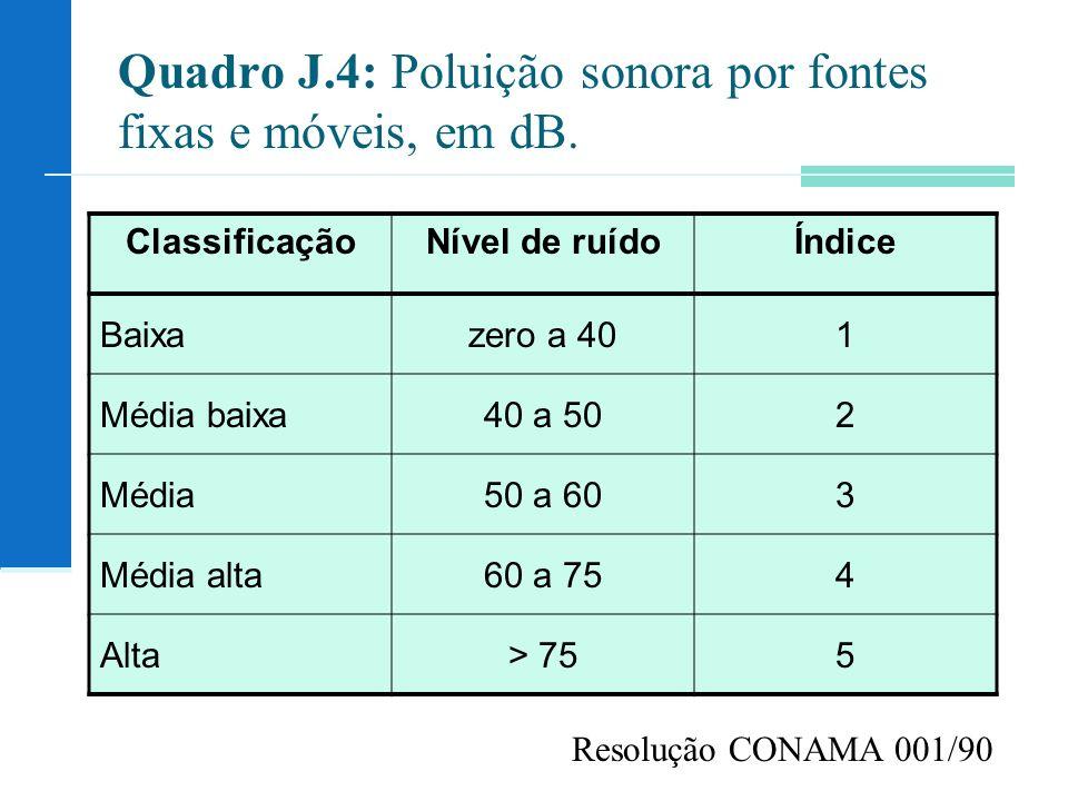 Quadro J.4: Poluição sonora por fontes fixas e móveis, em dB. ClassificaçãoNível de ruídoÍndice Baixazero a 401 Média baixa40 a 502 Média50 a 603 Médi