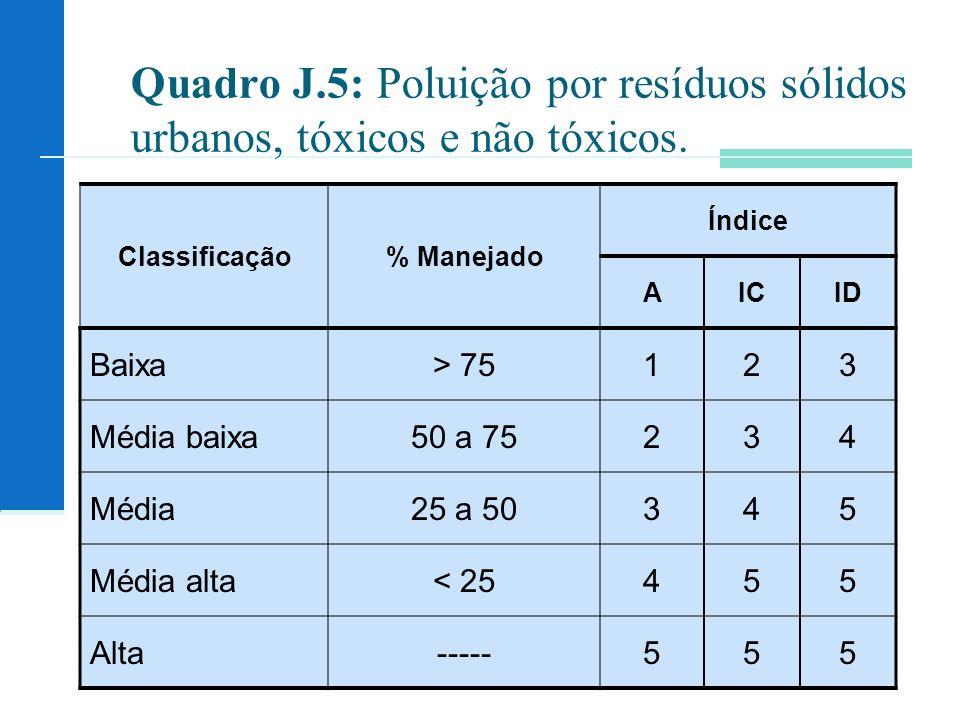 Quadro J.5: Poluição por resíduos sólidos urbanos, tóxicos e não tóxicos. Classificação% Manejado Índice AICID Baixa> 75123 Média baixa50 a 75234 Médi