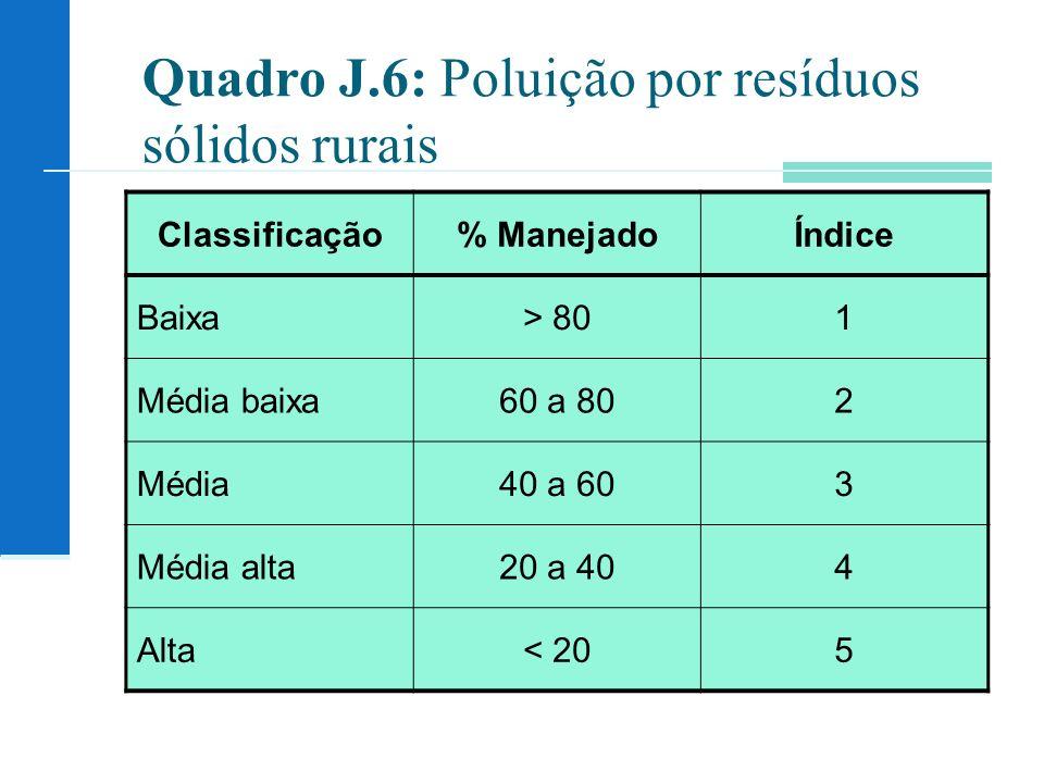 Quadro J.6: Poluição por resíduos sólidos rurais Classificação% ManejadoÍndice Baixa> 801 Média baixa60 a 802 Média40 a 603 Média alta20 a 404 Alta< 2