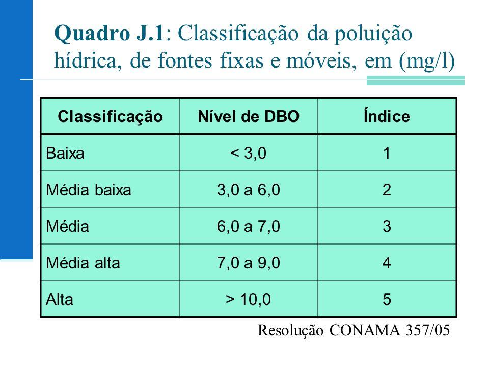 Quadro J.1: Classificação da poluição hídrica, de fontes fixas e móveis, em (mg/l) ClassificaçãoNível de DBOÍndice Baixa< 3,01 Média baixa3,0 a 6,02 Média6,0 a 7,03 Média alta7,0 a 9,04 Alta> 10,05 Resolução CONAMA 357/05