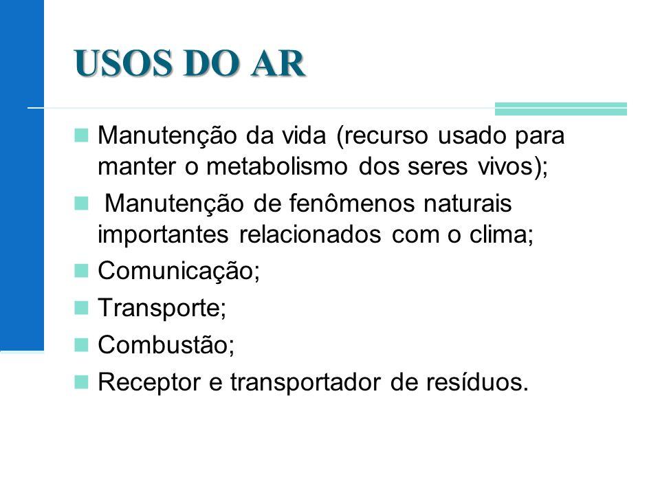 USOS DO AR Manutenção da vida (recurso usado para manter o metabolismo dos seres vivos); Manutenção de fenômenos naturais importantes relacionados com o clima; Comunicação; Transporte; Combustão; Receptor e transportador de resíduos.