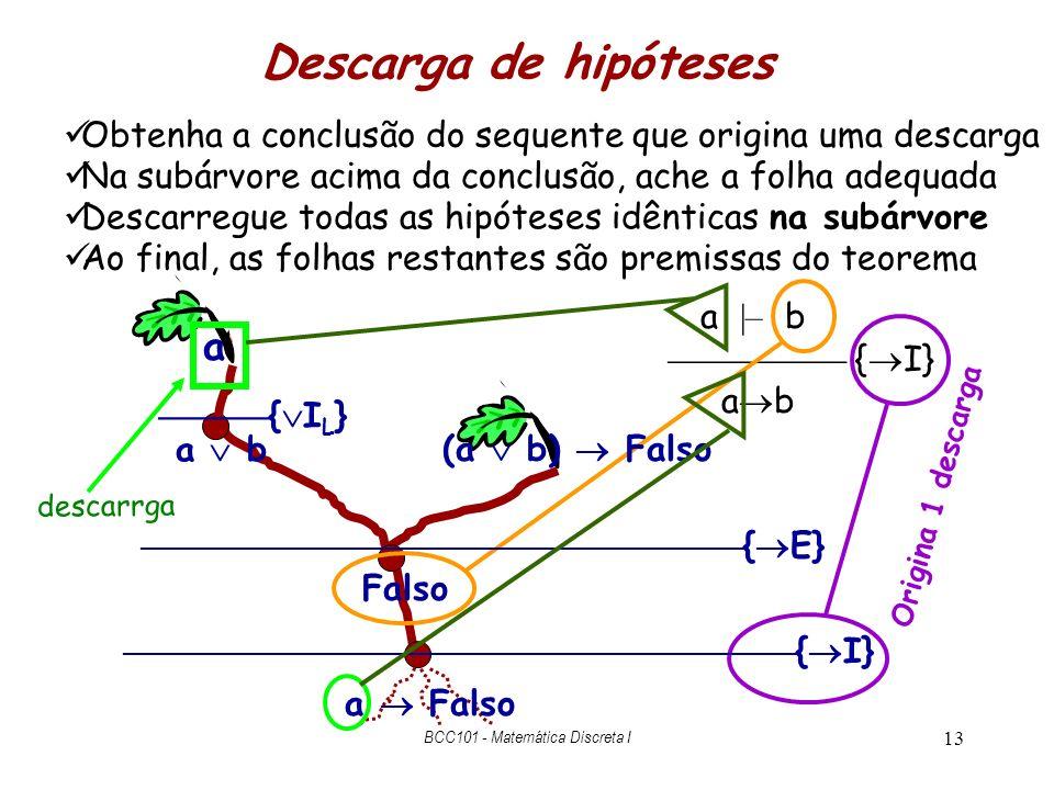 13 Descarga de hipóteses a |– b { I} a b Origina 1 descarga Obtenha a conclusão do sequente que origina uma descarga Na subárvore acima da conclusão,