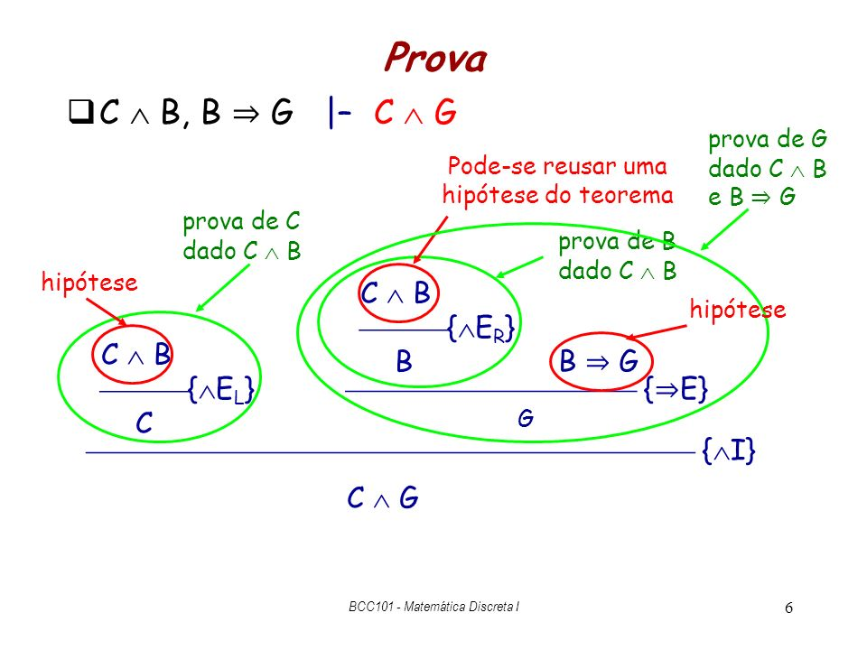 6 Prova C B, B G |– C G C B { E R } B C B { E L } C { I} C G prova de C dado C B hipótese prova de B dado C B Pode-se reusar uma hipótese do teorema B