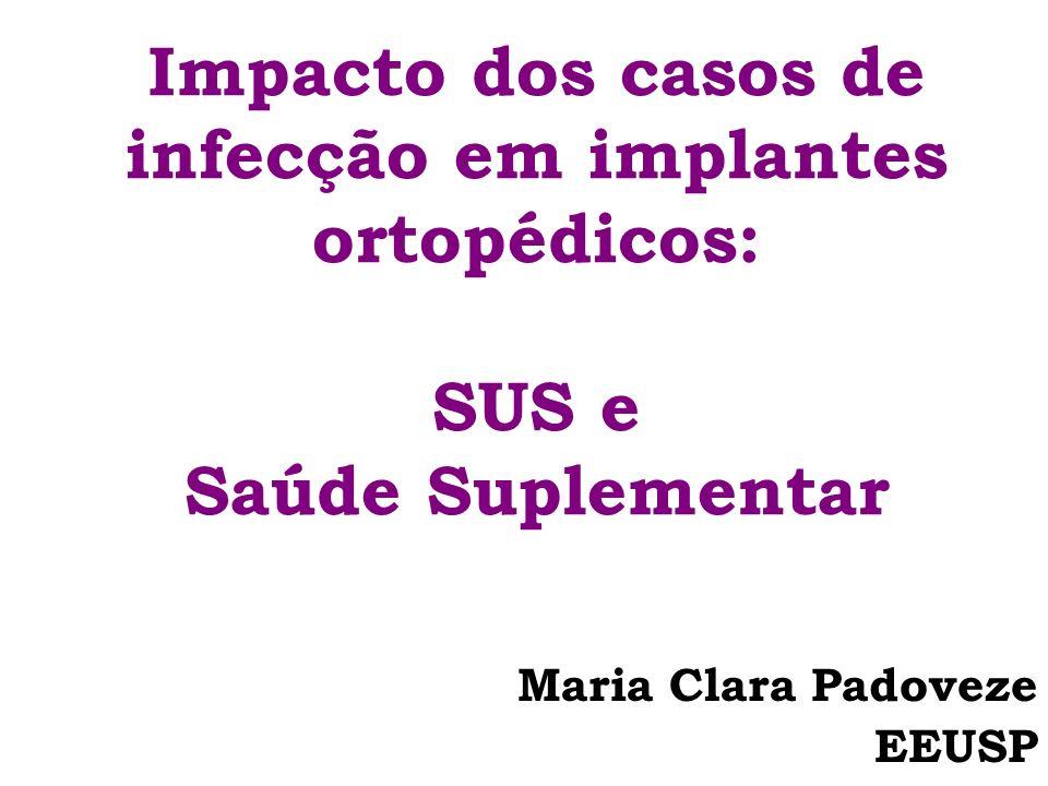 Impacto dos casos de infecção em implantes ortopédicos: SUS e Saúde Suplementar Maria Clara Padoveze EEUSP
