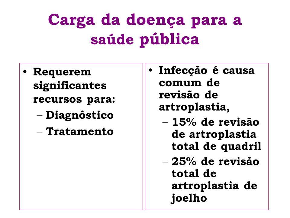 Carga da doença para a saúde pública Requerem significantes recursos para: – Diagnóstico – Tratamento Infecção é causa comum de revisão de artroplasti
