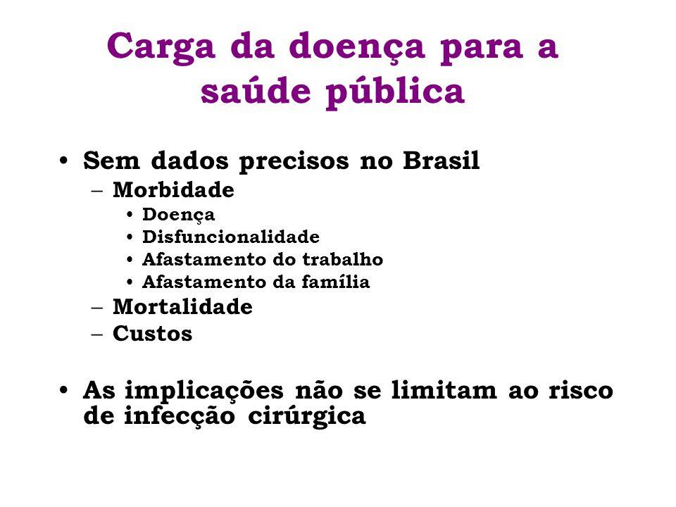 Carga da doença para a saúde pública Sem dados precisos no Brasil – Morbidade Doença Disfuncionalidade Afastamento do trabalho Afastamento da família