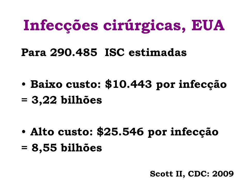 Infecções cirúrgicas, EUA Para 290.485 ISC estimadas Baixo custo: $10.443 por infecção = 3,22 bilhões Alto custo: $25.546 por infecção = 8,55 bilhões