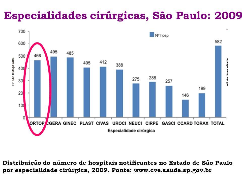 Especialidades cirúrgicas, São Paulo: 2009 Distribuição do número de hospitais notificantes no Estado de São Paulo por especialidade cirúrgica, 2009.