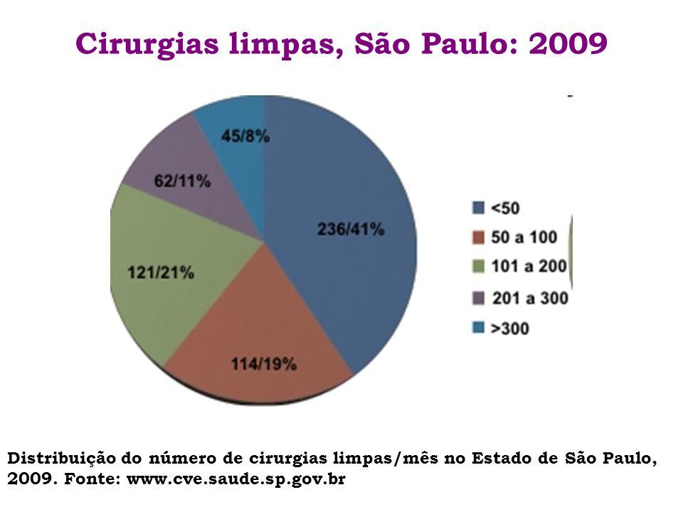 Cirurgias limpas, São Paulo: 2009 Distribuição do número de cirurgias limpas/mês no Estado de São Paulo, 2009. Fonte: www.cve.saude.sp.gov.br